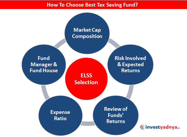 How to Choose Best ELSS Fund