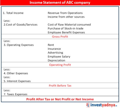 Net Profit - Bottom line of company's Income Statement
