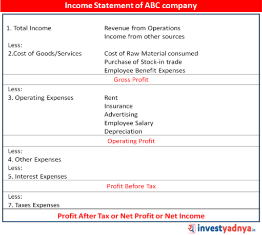 Net Profit - Bottom line of company's Income Statement