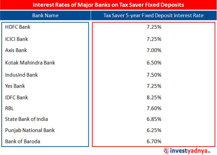 Interest Rates of Major Banks on Tax Saver Fixed Deposits
