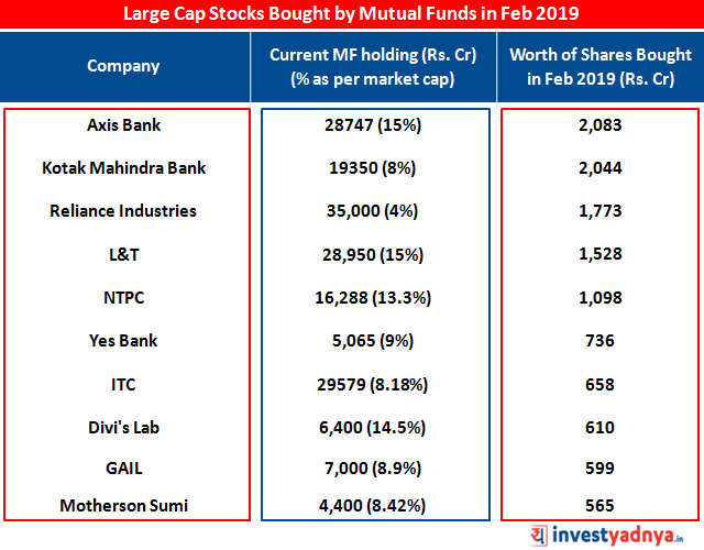 Large Cap Stocks Bought by Mutual Funds in Feb 2019