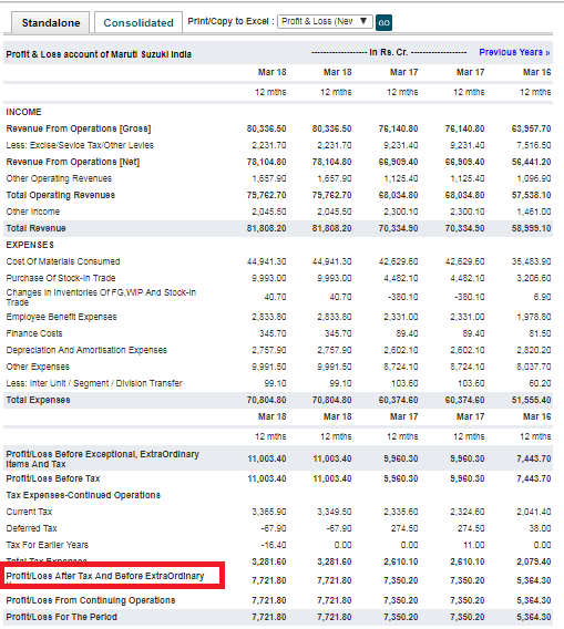 Maruti Suzuki Income Statement
