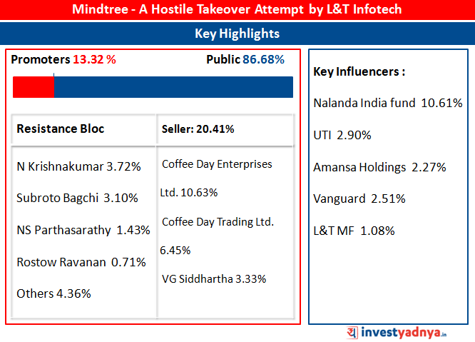 Mindtree - Hostile Takeover Attempt by L&T