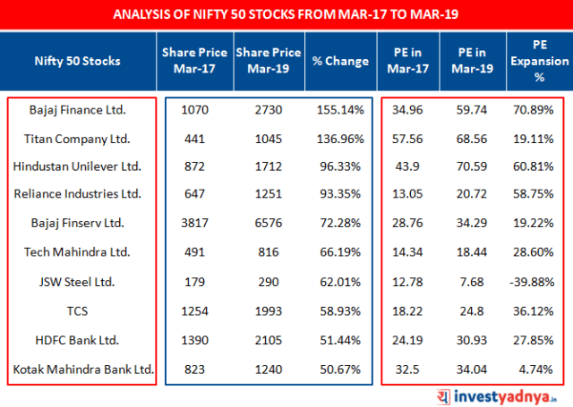Analysis of NIFTY 50 top 10 Stocks