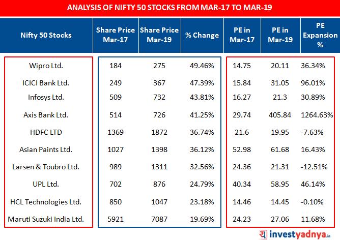 Analysis of NIFTY 50 next 10 Stocks