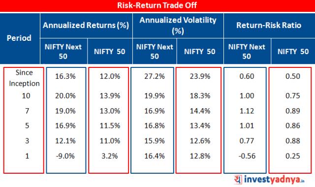 Risk-Return Trade Off