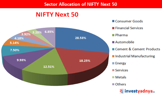 NIFTY Next 50 Sector Allocation