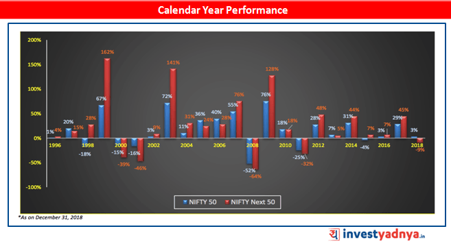 NIFTY Next 50 Calendar Year Performance
