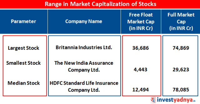 Largest and Smallest Stock of NIFTY Next 50