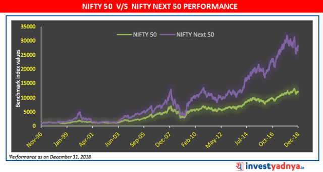 NIFTY 50 v/s NIFTY Next 50 performance comparison