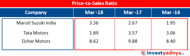 Price-to-Sales Ratio Data of Maruti Suzuki, Tata Motars and Eicher Motors