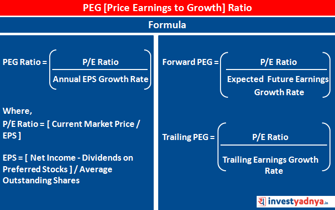 What is PEG Ratio?