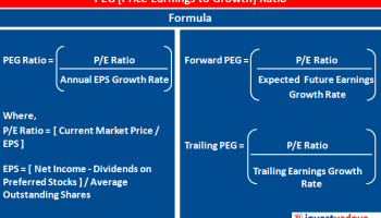 What is Earning Per Share (EPS)? | Basic vs Diluted EPS