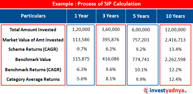 Process of SIP Calculation