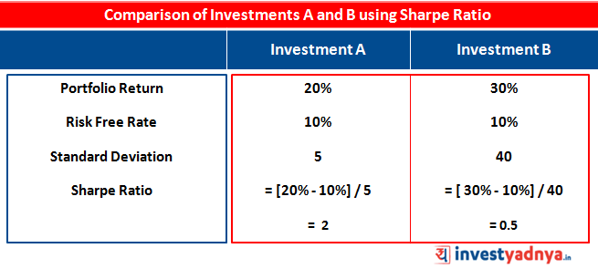 Comparison of Investments A and B using Sharpe Ratio