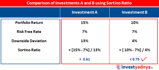Comparison of Investments A and B using Sortino Ratio