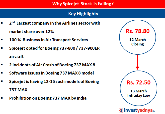 Spicejet stock slips by 8%