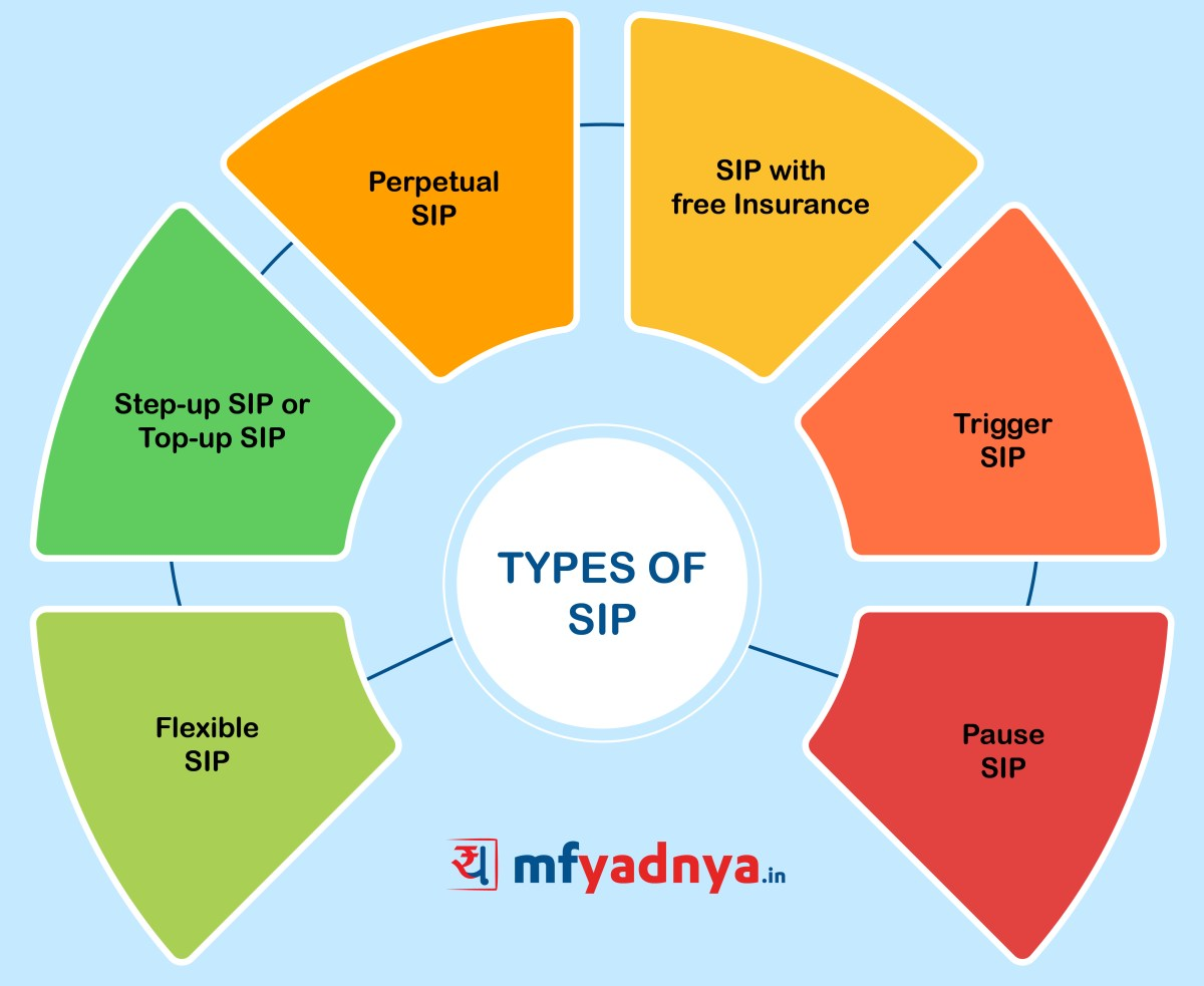 Types of SIP