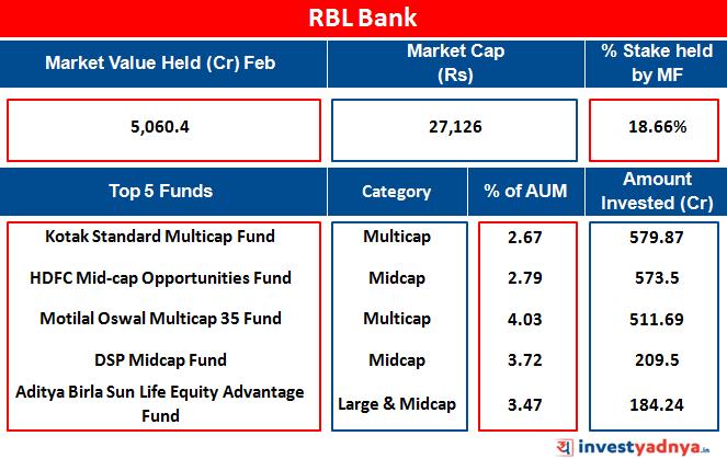 RBL Bank