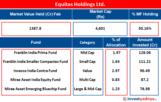 Equitas Holdings Ltd
