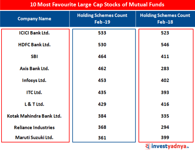 10 Most Favourite Large Cap Stocks of Mutual Funds