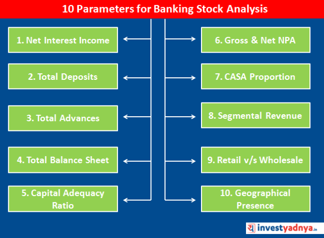 Parameters for Banking Stock Analysis
