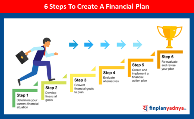Steps To Create A Financial Plan