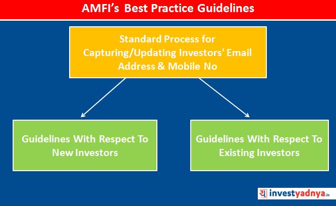 AMFI's Best Practice Guidelines