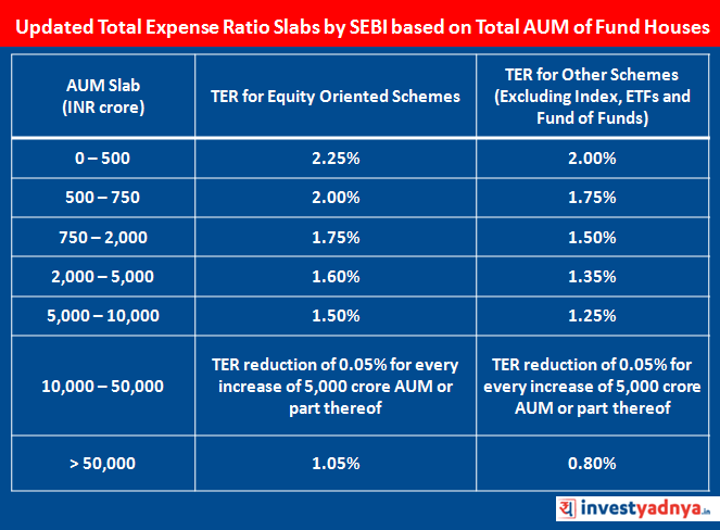 Updated Total Expense Ratio Slabs by SEBI based on Total AUM of Fund Houses