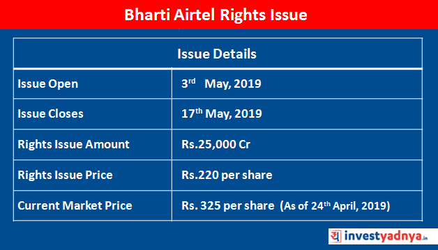 Bharti Airtel Rights Issue Details