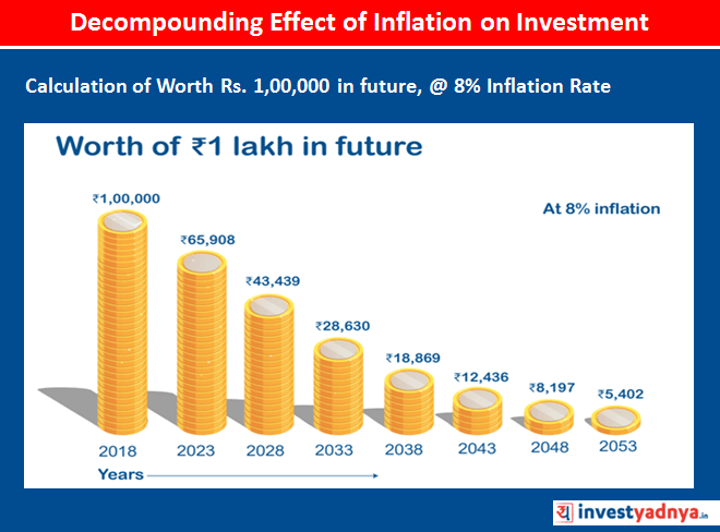 Effect of Inflation on Investment