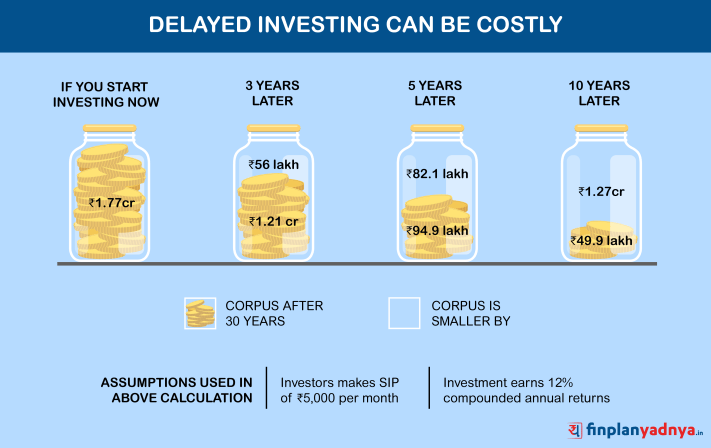 Cost of Delay in Investing