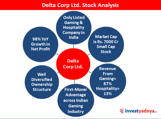 Delta Corp Ltd Stock Analysis