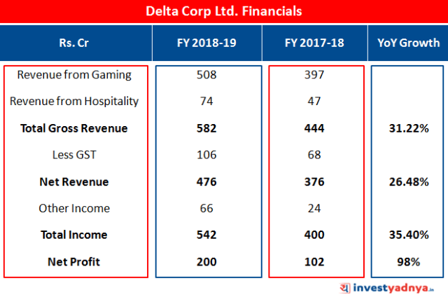 Delta Corp. Ltd. Financial Numbers