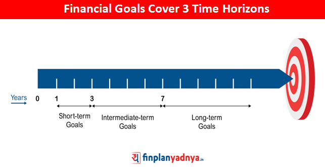 3 Categories of Financial Goals Based On Time Horizon