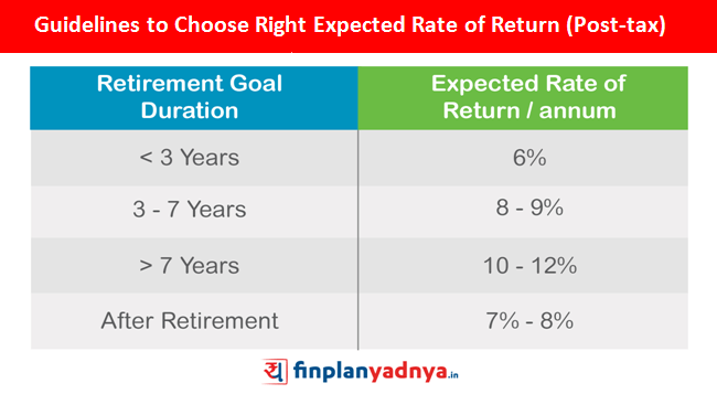 Guidelines for Choosing Right Expected Rate of Return