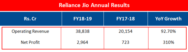 Reliance Jio Annual Results