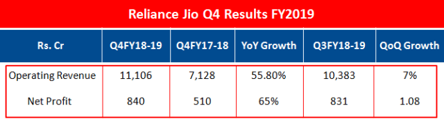 Reliance Jio Q4 Results FY2019
