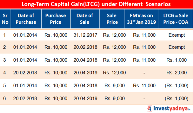 Computation of Long-Term Capital Gain under Different Scenarios