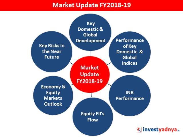 Market Update FY2018-19