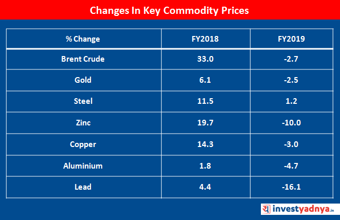Changes in Key Commodity Prices