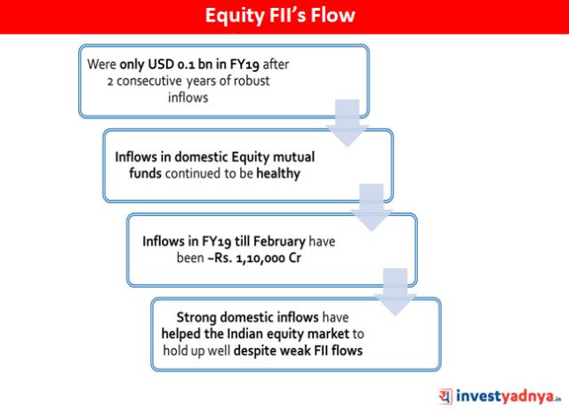 Equity FII's Flow