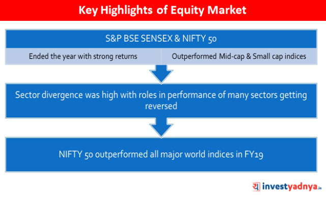 Key Highlights of Equity Market