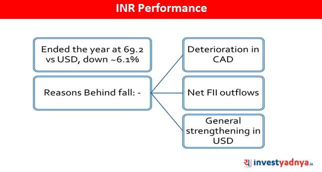 INR Performance