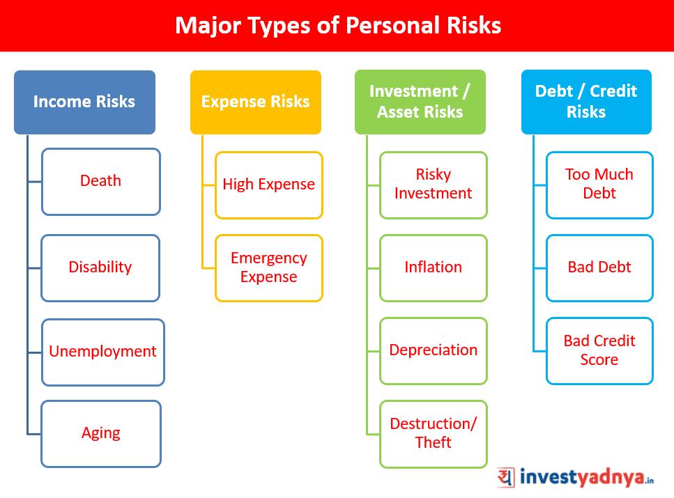 Personal Risks classification