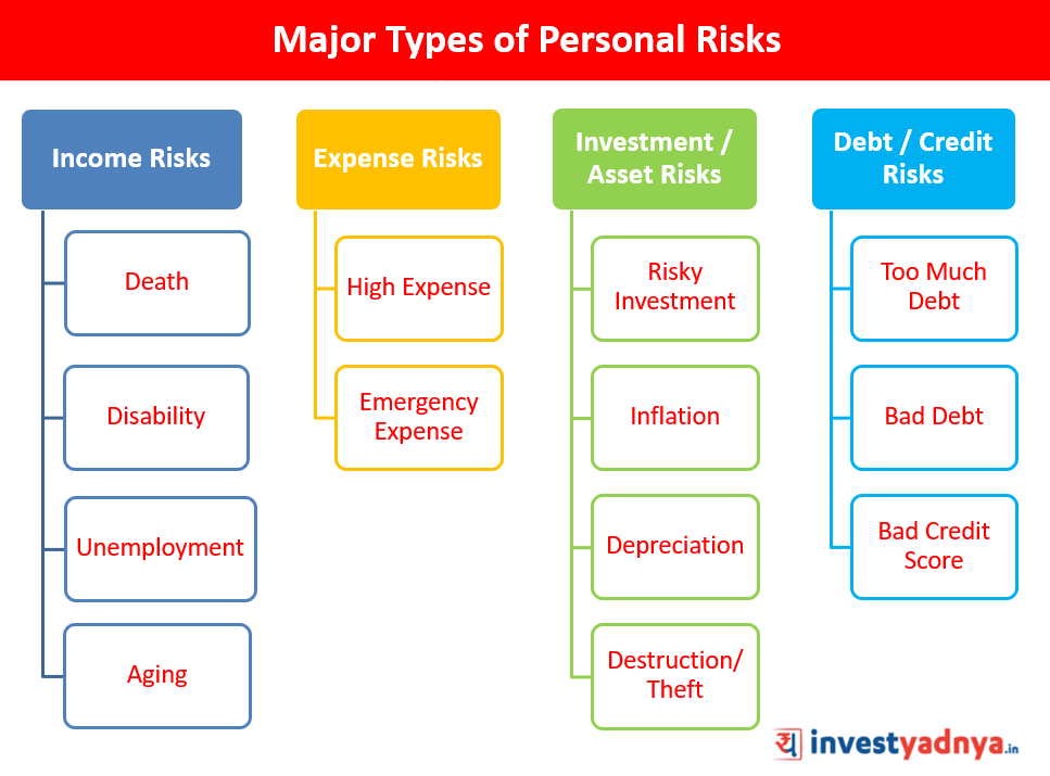 Types of Personal Risks