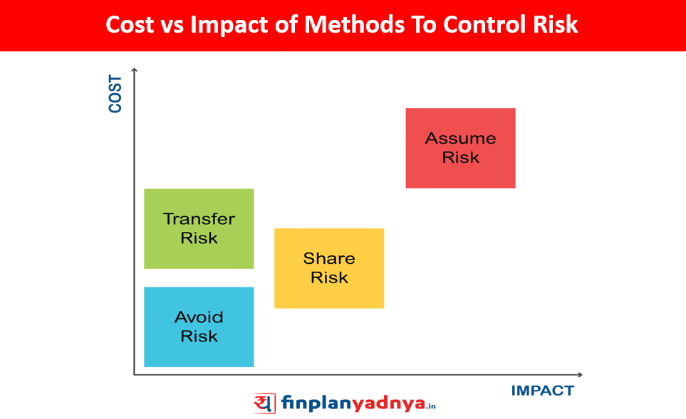 Cost vs Impact of the Methods to Control Risk