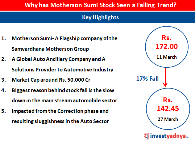 Motherson Sumi share price fall