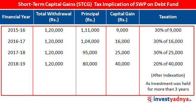 STCG Tax Implication of SWP on Debt Fund