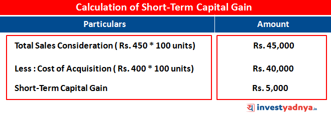 Calculation of Short-Term Capital Gain